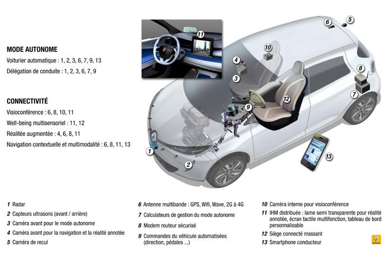 Next Two La Voiture Autonome De Renault Pr 233 Vue Pour 2020